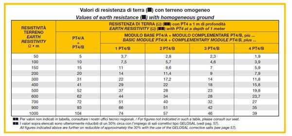 tabella_PT4